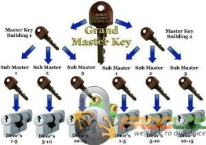 Master Key System locksmith in new york